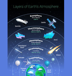 Layers of earth atmosphere poster vector