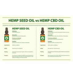 hemp seed oil vs hemp cbd oil horizontal vector image