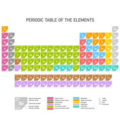 Periodic Table of the Chemical Elements vector image