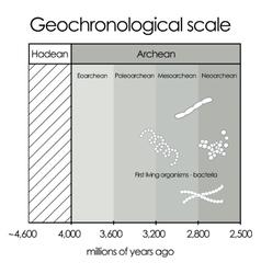 geochronological scalePart 1 - Hadean and Archean vector image