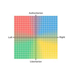 Political compass or political spectrum chart vector