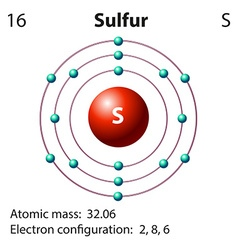 Diagram representation of the element sulfur vector image