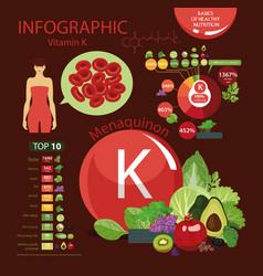 Vitamin k vector