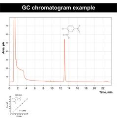 Gas chromatography chromatogram vector image