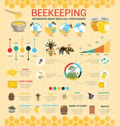 beekeeping and beekeeper honey production farm vector image