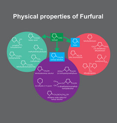 Physical properties of furfural info graphic vector