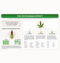 Entourage effect horizontal textbook vector