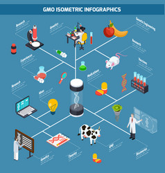 Gmo isometric infographics vector