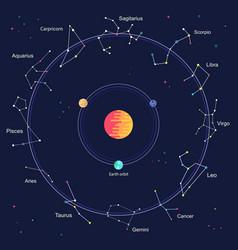 Flat zodiac signs inside wheel horoscope vector