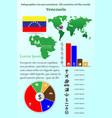 venezuela infographics for presentation all vector image