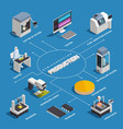 isometric semiconductor production flowchart vector image vector image