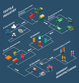 textile industrial isometric flowchart vector image vector image