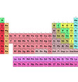 periodic table of elements vector image vector image