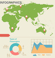 An infographics with a map vector image vector image