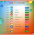 vitamins daily intake vector image vector image