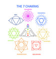 Seven chakras human body with their nam