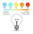 bulbs with color temperature icons light symbols vector image