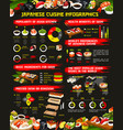 japanese cuisine sushi rolls infographics vector image vector image
