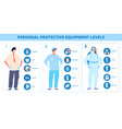 medical safety infographic personal protective vector image vector image