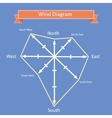wind rose diagram and compass vector image