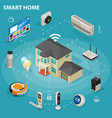 smart home iot internet of things control comfort vector image