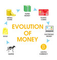 evolution of money flat style design vector image