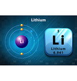 Symbol and electron diagram of lithium vector image vector image