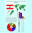 lebanon infographics for presentation all vector image