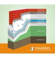 Polystyrene Thermal Insulation Cross-Section vector image vector image