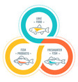 website banner and landing page fish products vector image