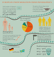 Migration Crisis Infographics in EU vector image vector image