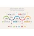 Population Timeline Inforgraphic Design vector image vector image