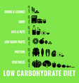 low-carbohydrate diet image vector image vector image