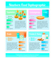 childhood nutrition infographics poster vector image
