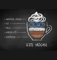 chalk drawn sketch of iced mocha coffee recipe vector image