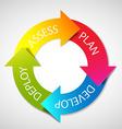 deployment planning diagram vector image vector image