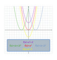 simple shifts of the parabola on the coordinate vector image vector image
