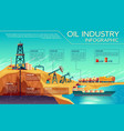 oil industry extraction infographics vector image vector image