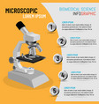 science infographic microscope in 3d vector image