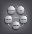 Planing white round success diagram template vector image