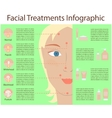 Poster Infographics of skin problems vector image vector image
