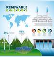 infographics renewable energy vector image vector image