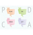 pdca plan do check act step with origami banner vector image vector image