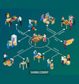 collaborative consumption isometric flowchart vector image vector image