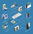 access systems isometric flowchart vector image