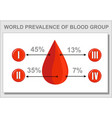 blood group statistics diagramgout vector image
