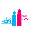 gender graphs pink female and blue male vector image vector image
