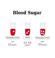 The level of sugar in the blood Hypoglycemia vector image vector image