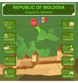 Moldova infographics statistical data sights vector image vector image