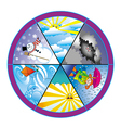 weather wheel vector image vector image